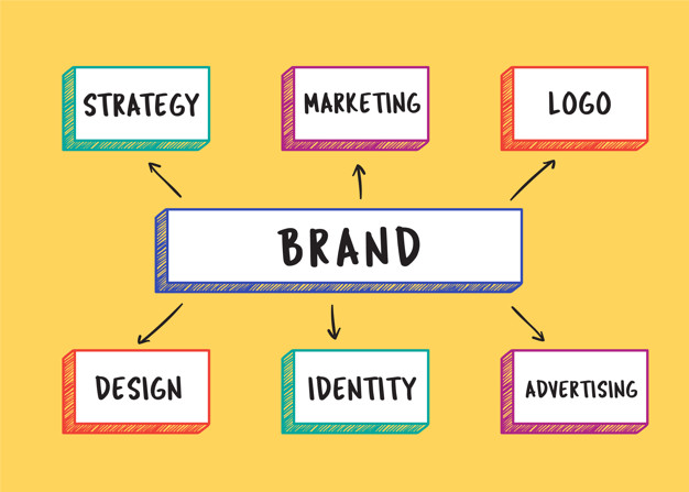 How To Prepare And Create Branding For Your Company